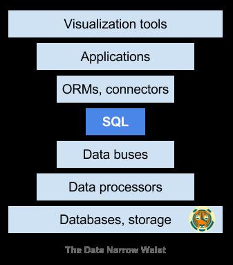 图10:为什么SQL正在击败NoSQL,这对未来的数据意味着什么