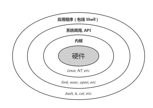 图7:命令行界面 (CLI)、终端 (Terminal)、Shell、TTY,傻傻分不清楚?